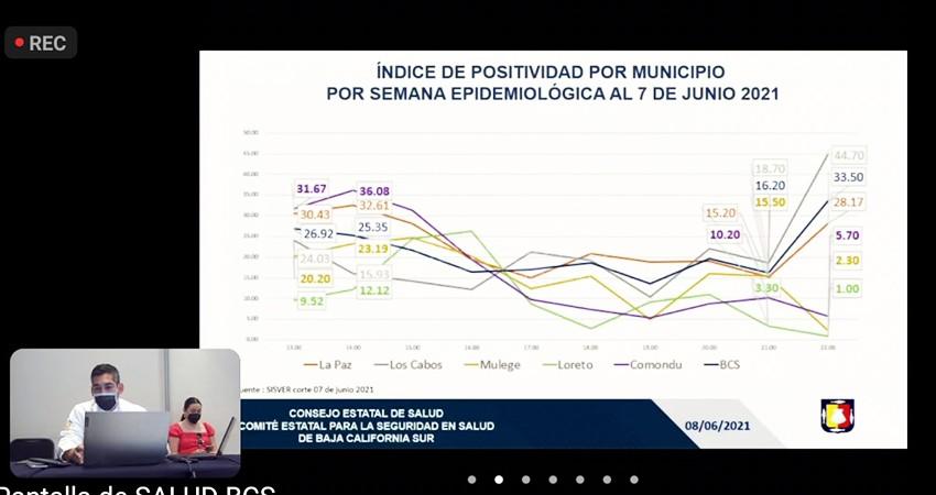 Aumento de contagios COVID no es por turismo de Los Cabos, sino por las elecciones: SSA