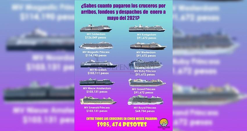 Fondearon y se fueron; ¿cuánto pagaron los cruceros por su estadía en La Paz?