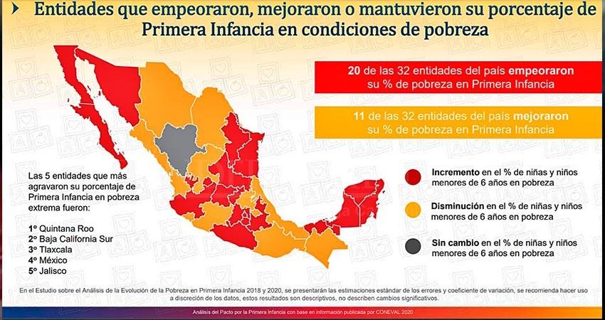 Pobreza extrema en menores de 6 años aumentó 12.7% en BCS: Coneval