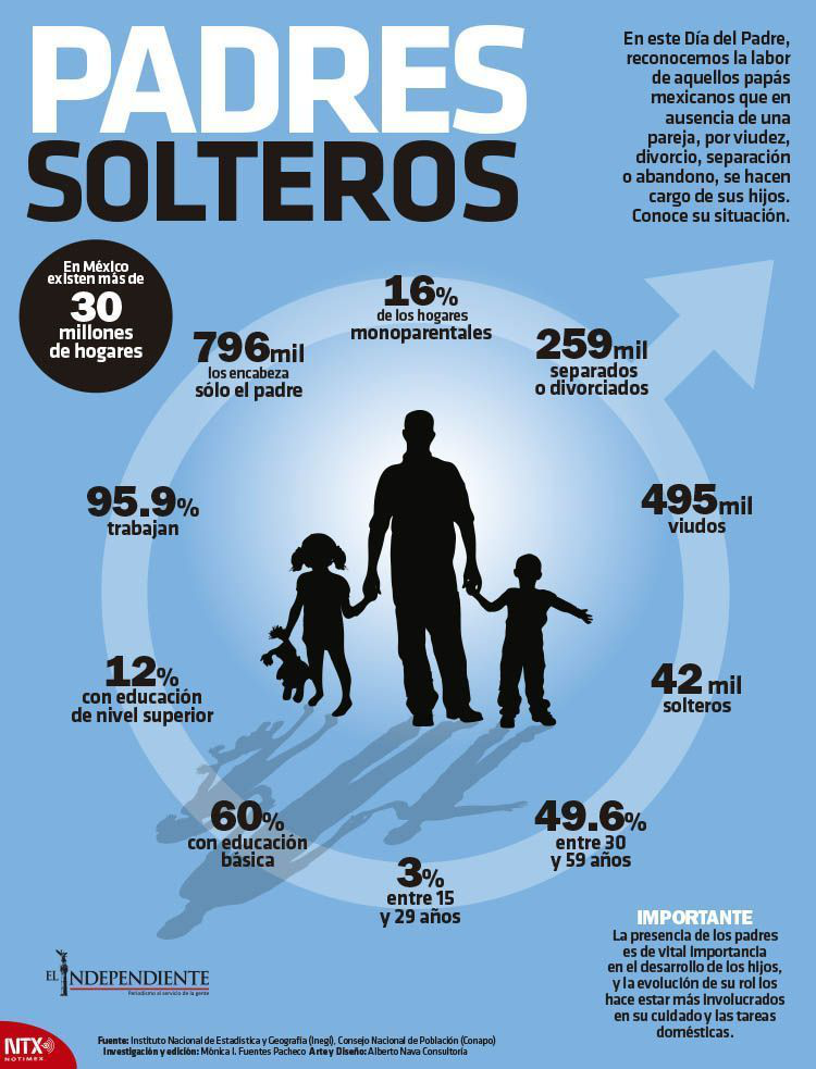 Padres solteros