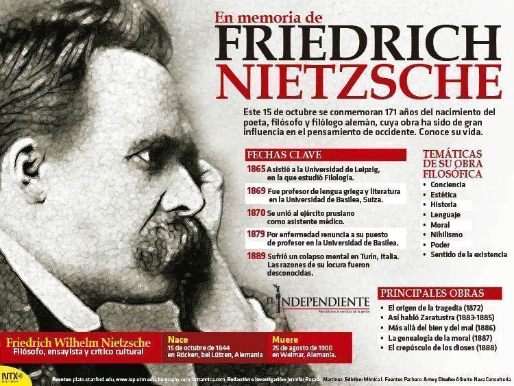 Friedrich nietzxche