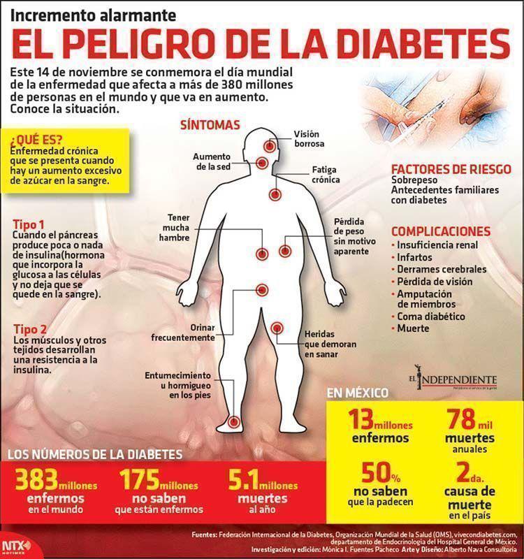 El peligro de la diabetes