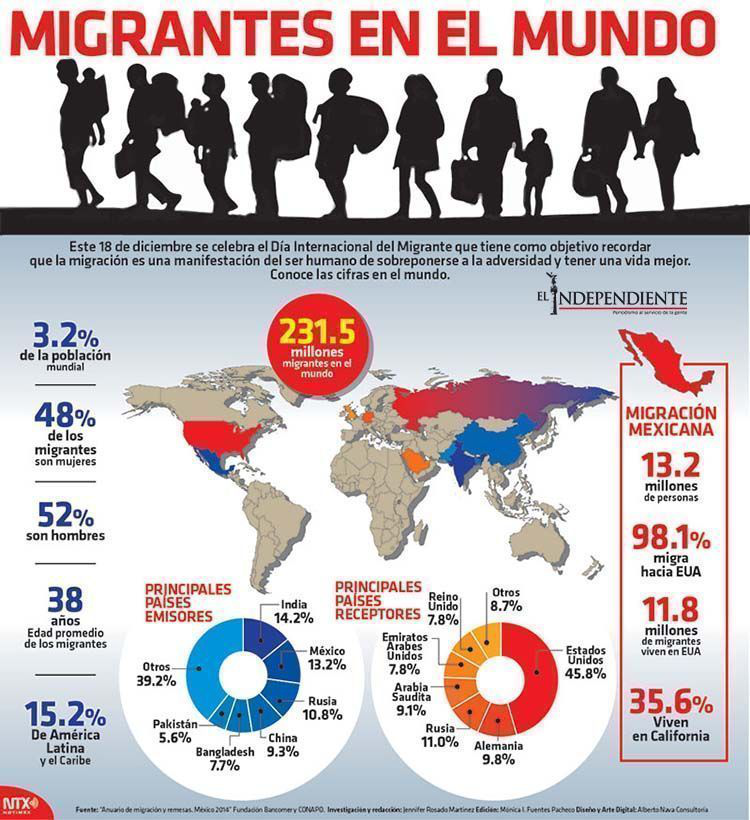 Migrates del mundo