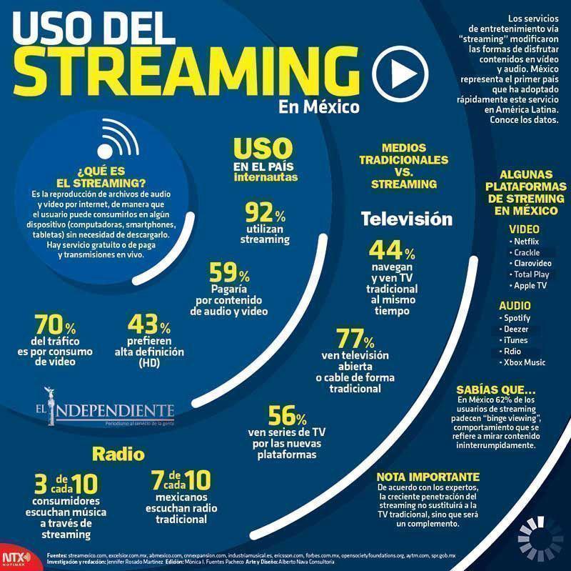 Uso del streaming