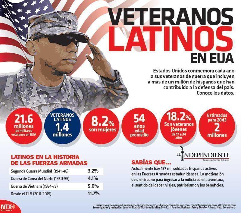 Veteranos latinos