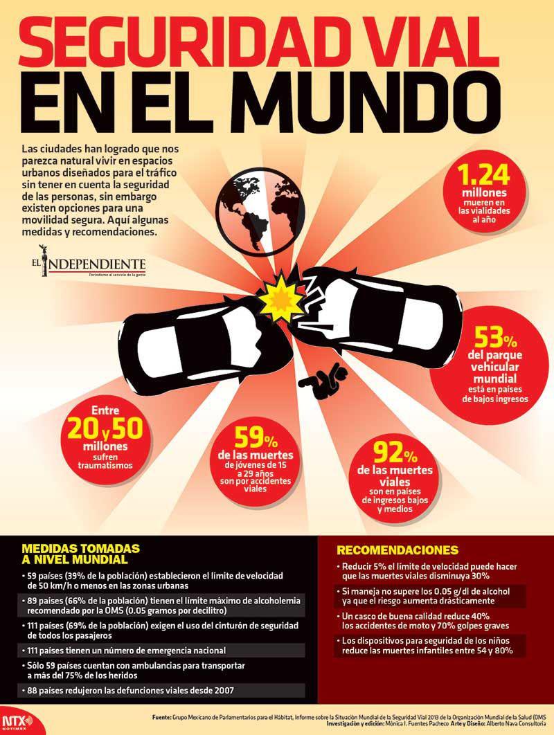 Seguridad vial en el mundo