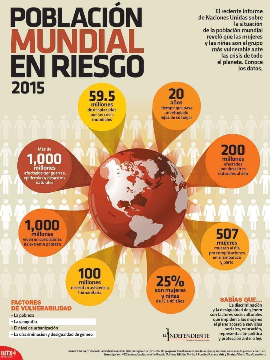 Poblacion mundial en riesgo