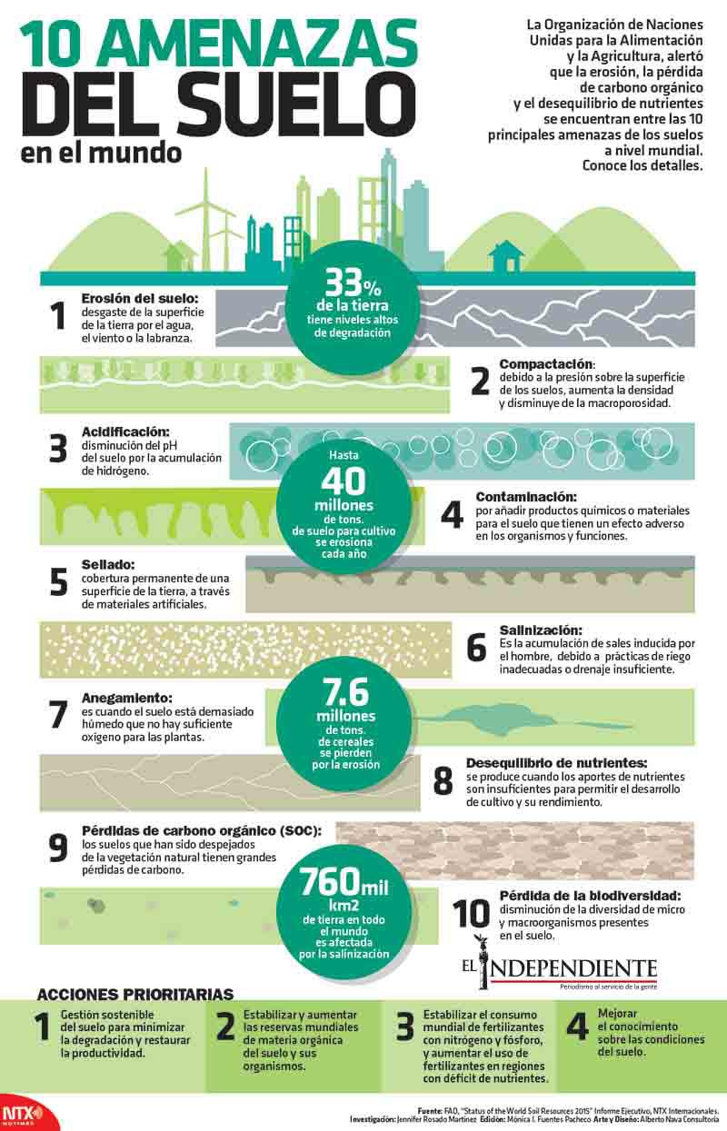 10 amenazas de suelo