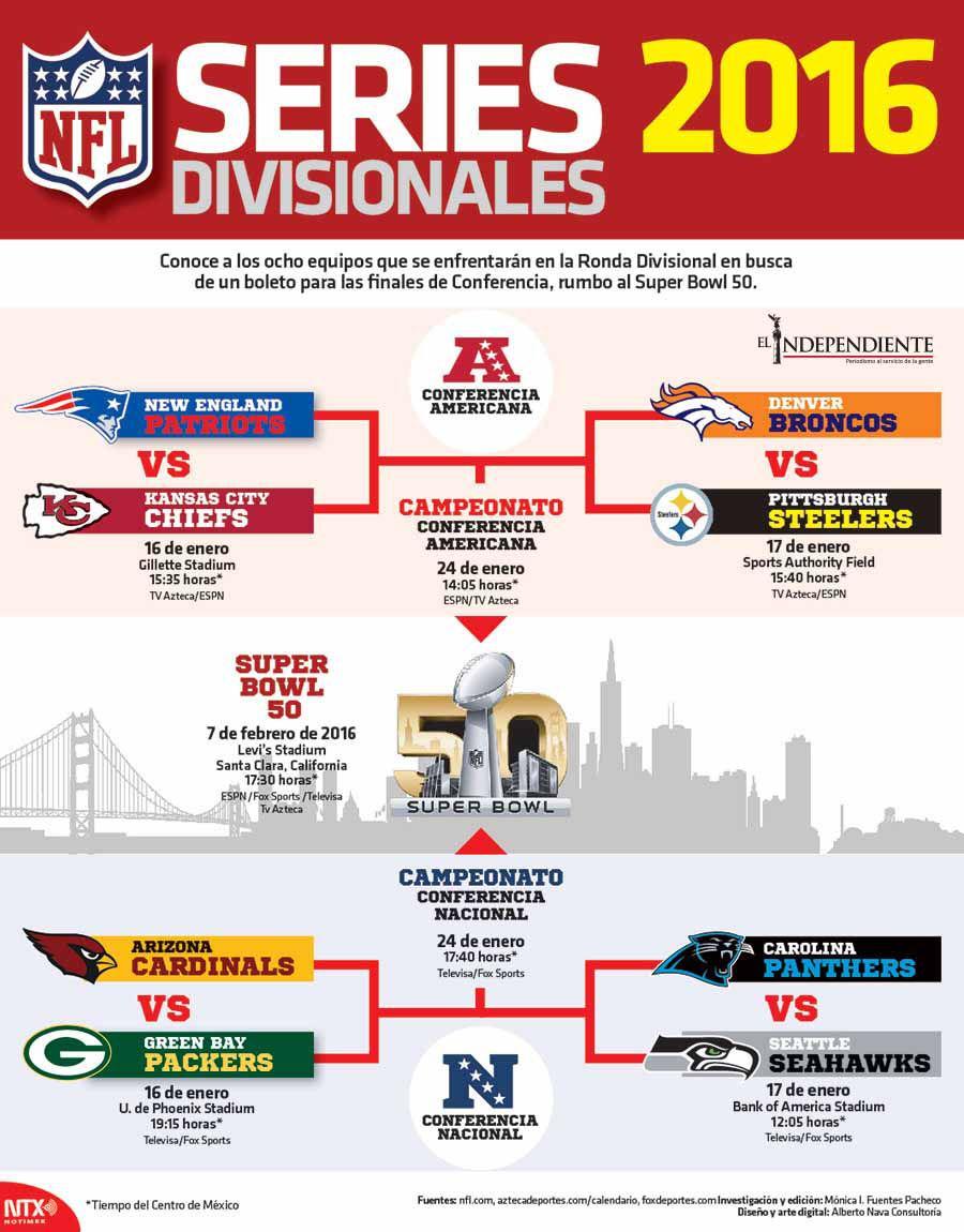 Series divisionales 2016