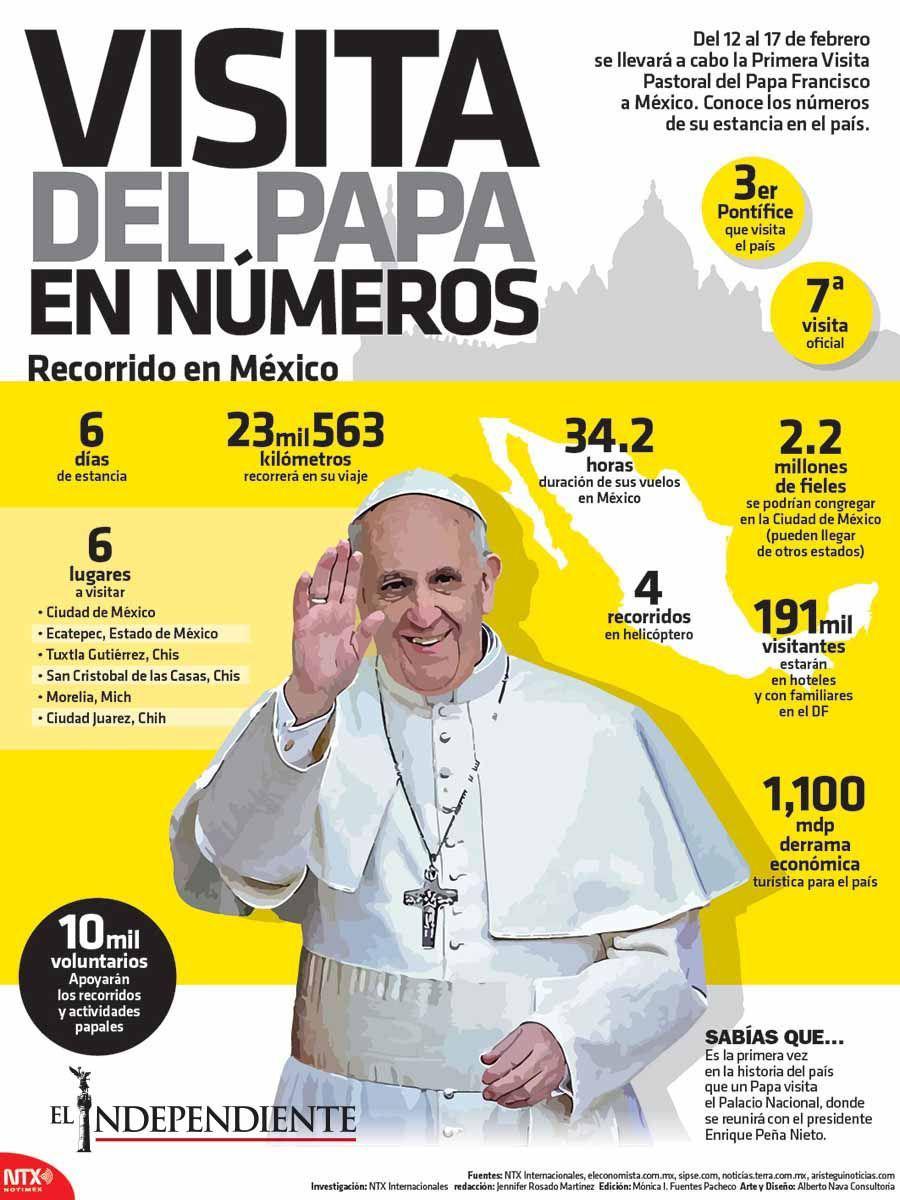 Visita del papa en numeros