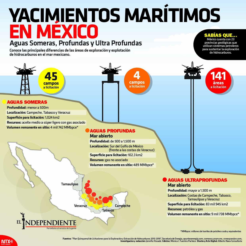 Yacimientos maritimos en mexico