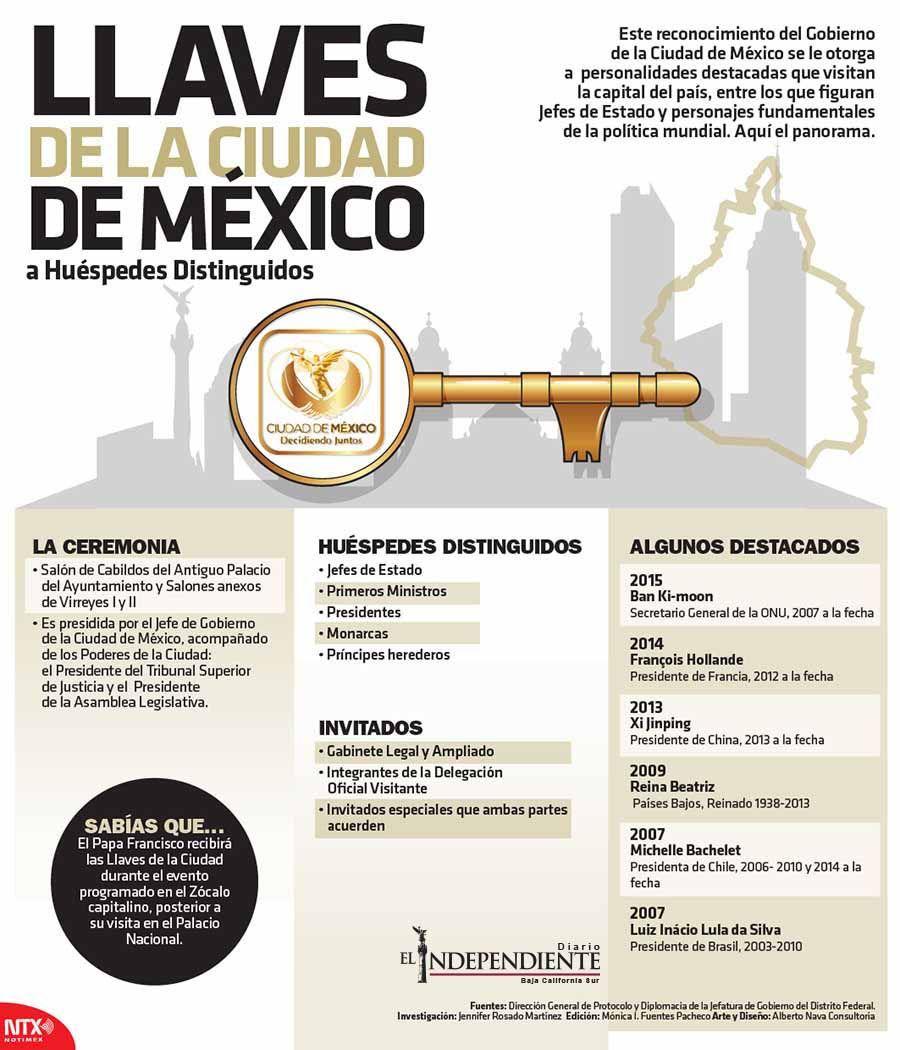 Llaves de la ciudad de mexico
