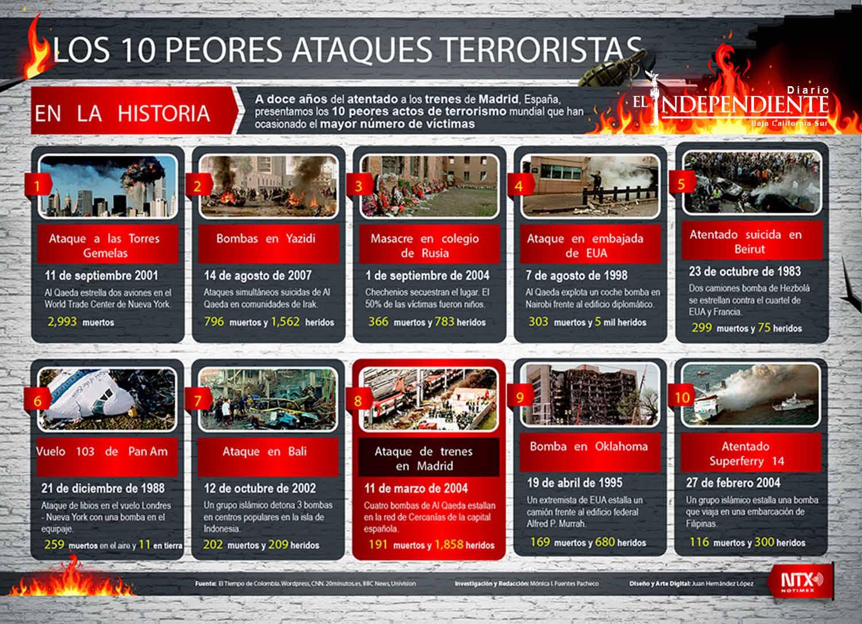 Los 10 peores ataques terroristas