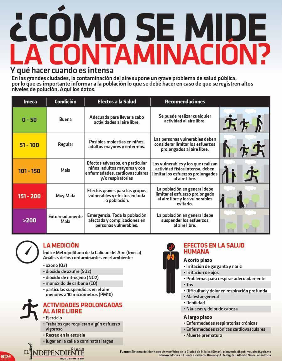 Como se mide la contaminacion 1