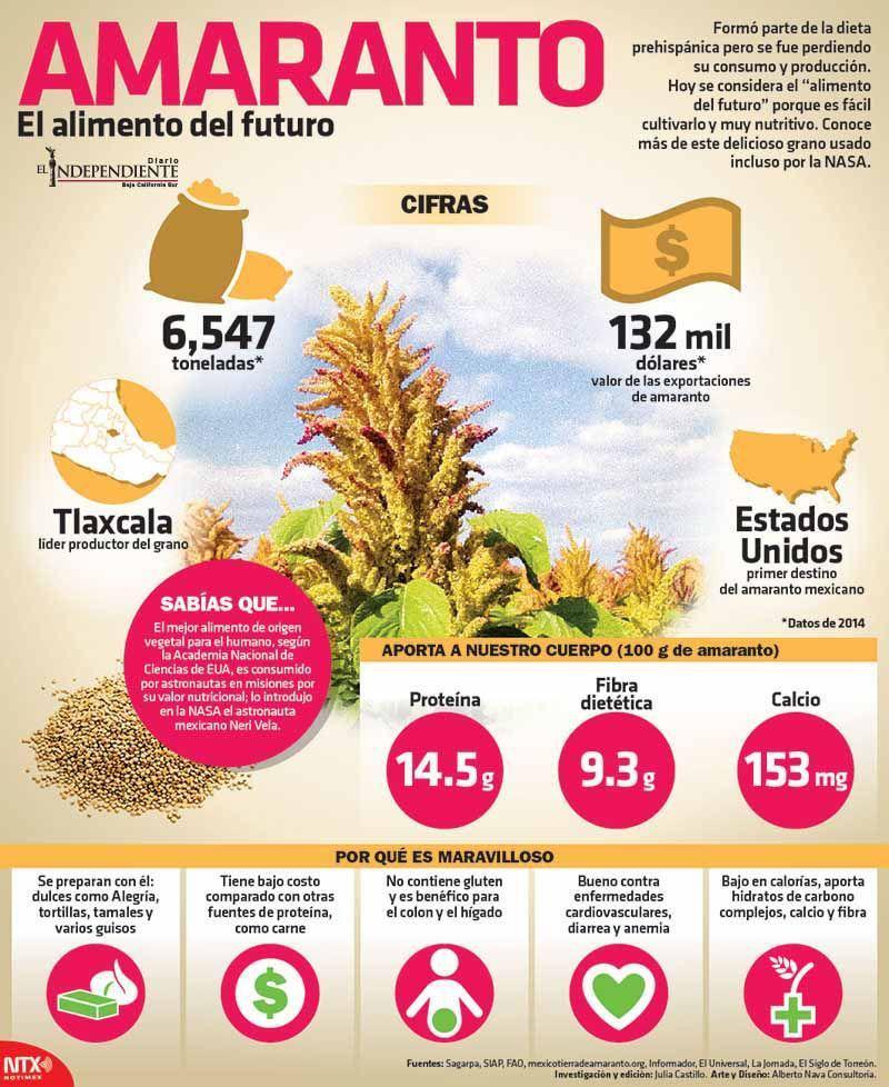 Amaranto alimento del futuro