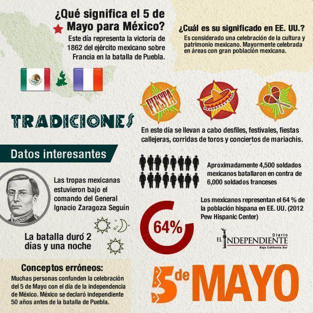 Que significa el 5 de mayo para mexico
