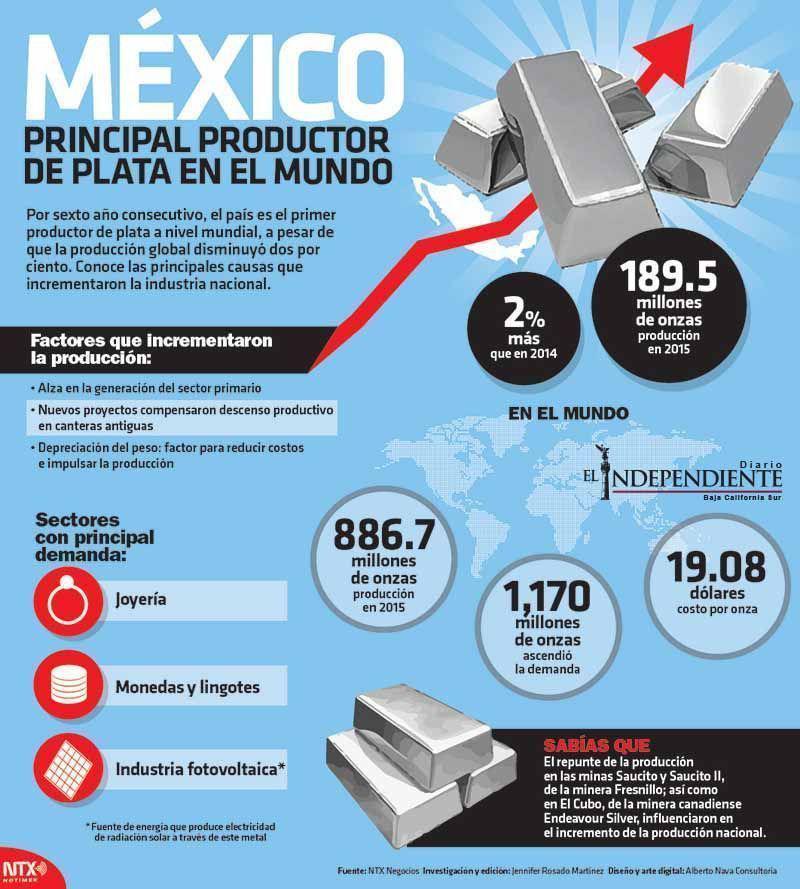 Mexico principal productor de plata en el mundo