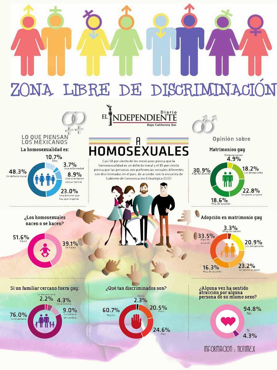 Zona libre de discriminacion