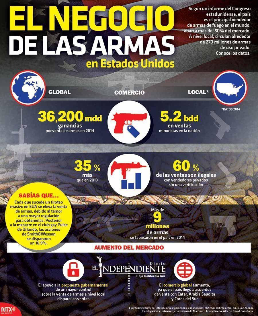 El negocio de las armas