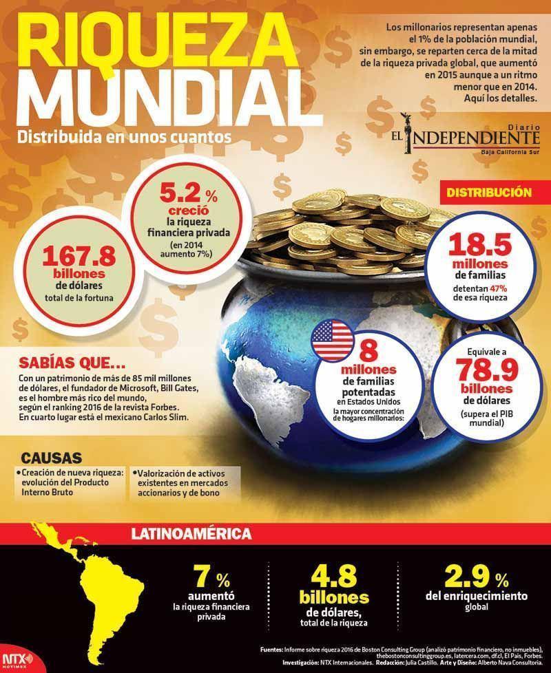 Riqueza mundial distribuida en unos cuantos
