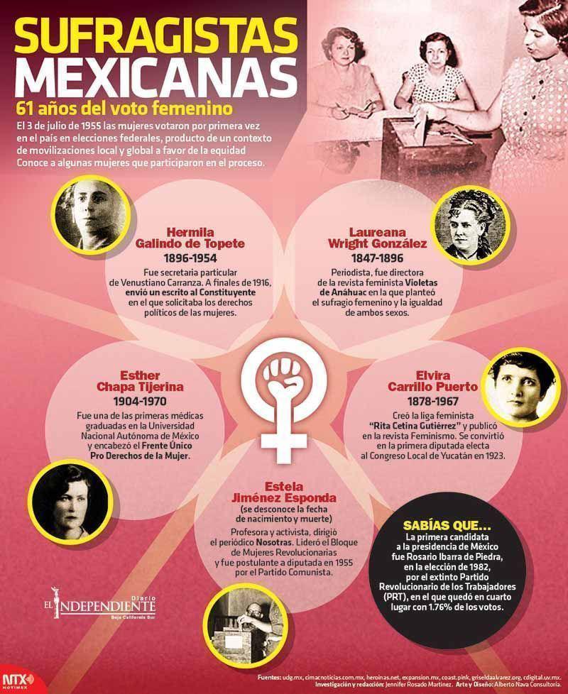 Sufragistas mexicanas