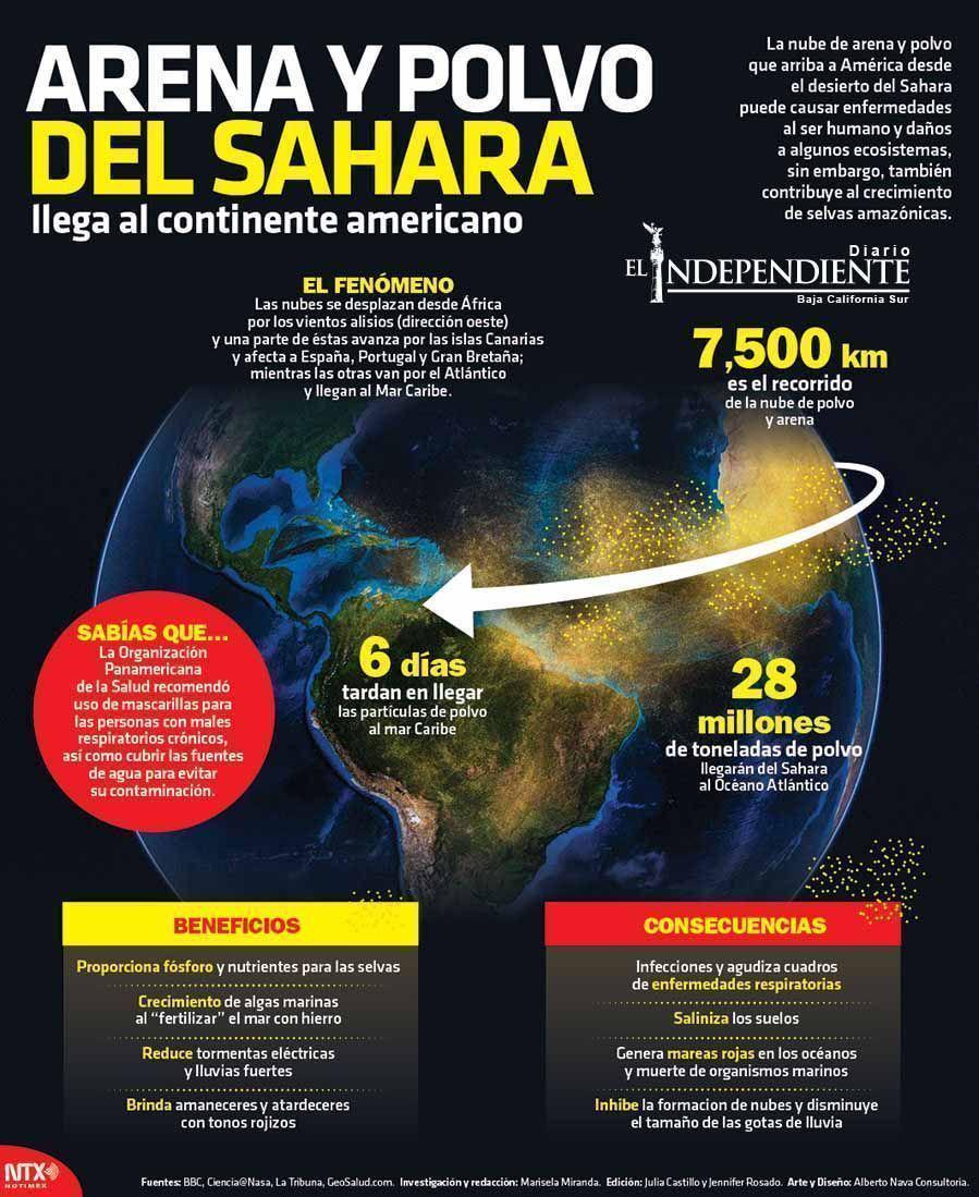 Arena y polvo del sahara