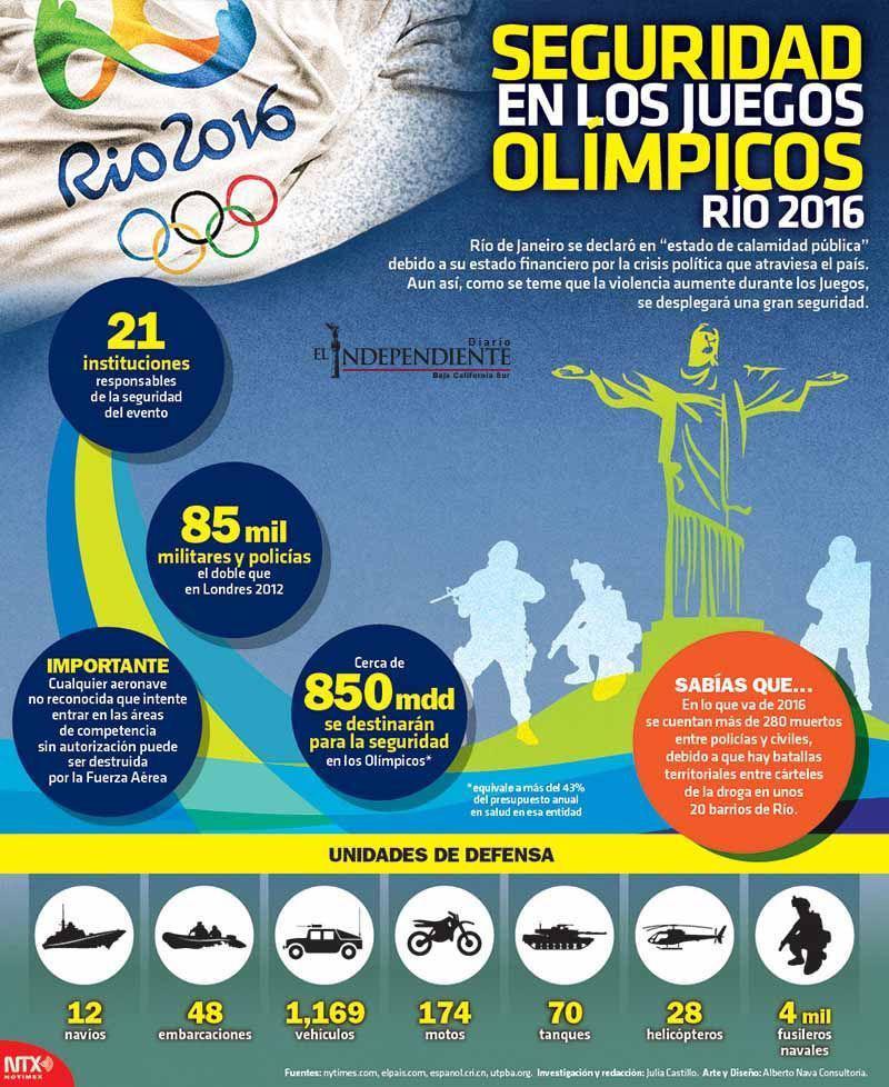 Seguridad en los juegos olimpicos rio 2016