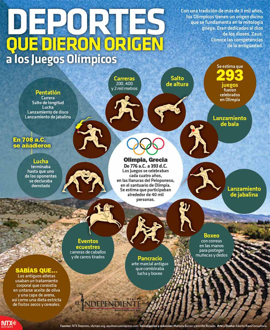 Deporte que dieron origen a las olimpiadas