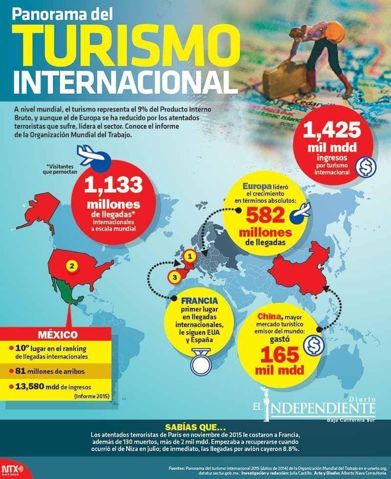 Panorama del turismo internacional