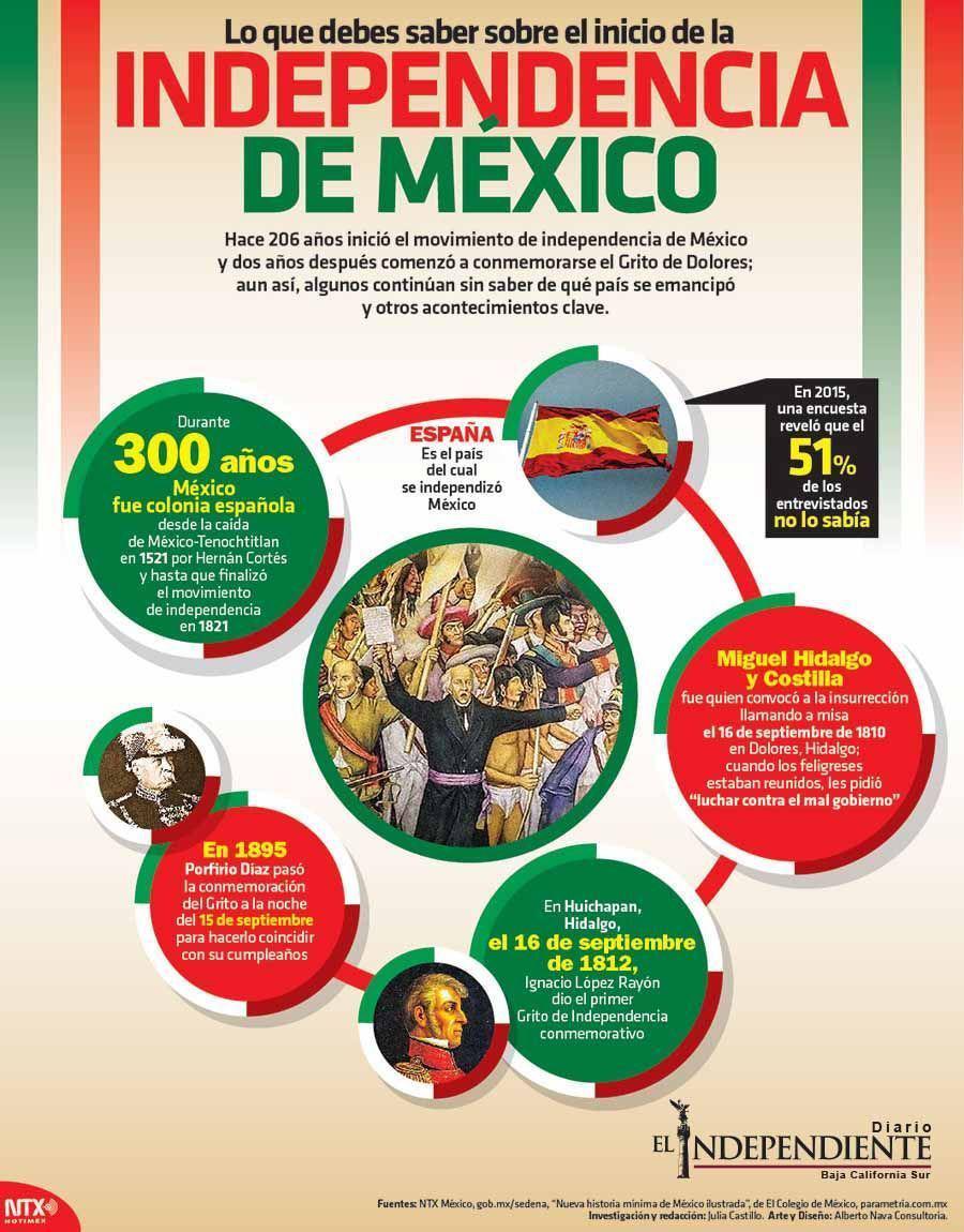 Lo que debes de saber de la independencia de mexico copia