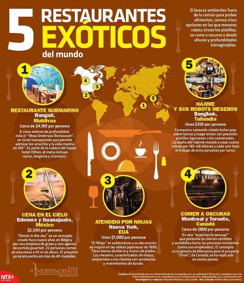 5 restaurante exoticos copia