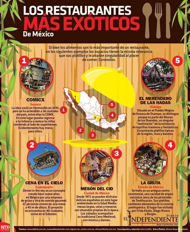 Los restaurantes exoticos de mexico
