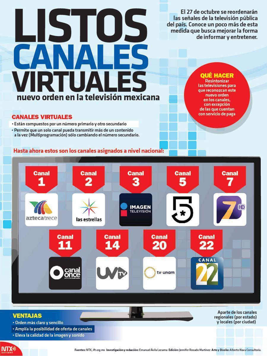 Listos canales virtuales
