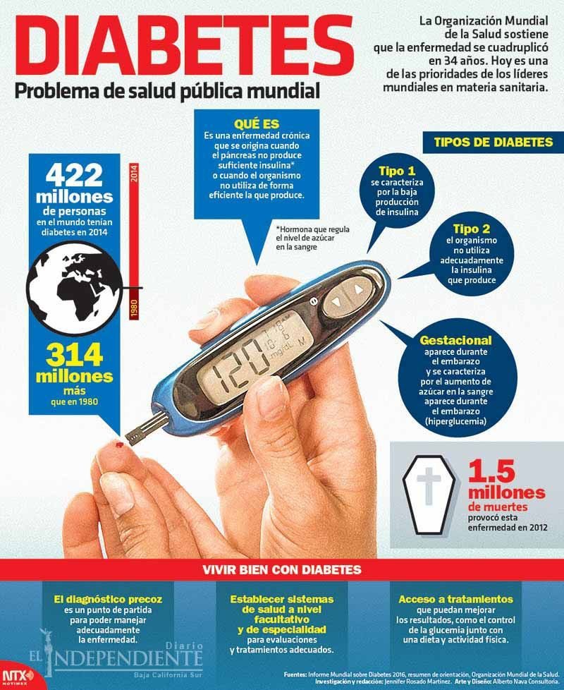 Diabetes copia