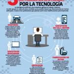 5 PROFESIONES QUE PODRIAN SER DESPLAZADAS POR LA TECNOLOGÍA