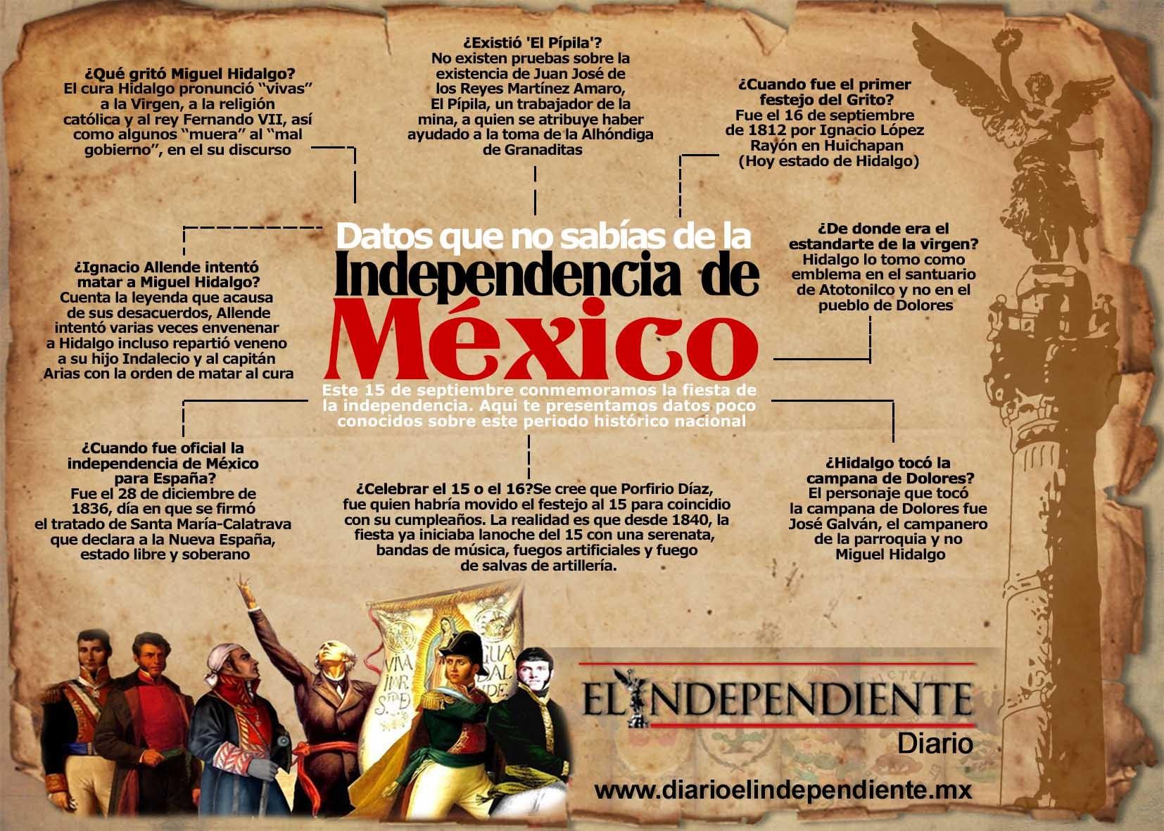 Datos que no sabias de México