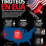 TIROTEOS EN ESTADOS UNIDOS