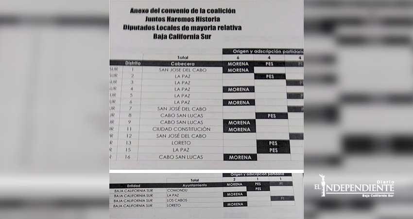 Nacional de Morena da a conocer distribución de candidaturas por alianza en BCS