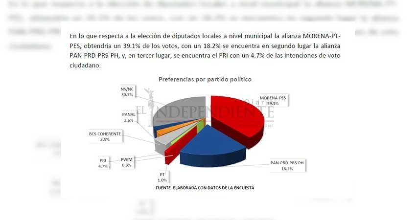 Nuestra encuesta cumplió estricta metodología: Encuestadora MFT