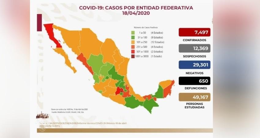 COVID-19: Confirman 7,497 infectados y 650 muertos en México