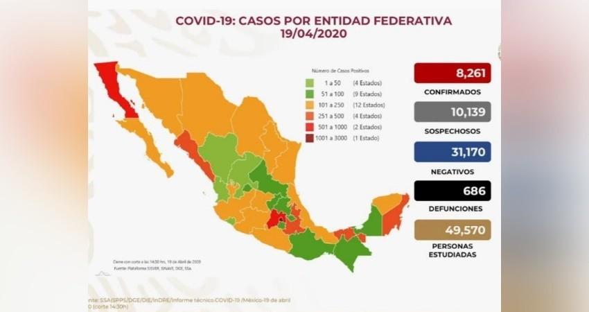 686 muertos y 8,261 casos confirmados en México por COVID-19
