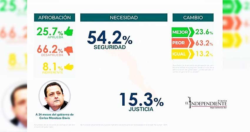 66.2% de la población desaprueba al gobernador Mendoza Davis