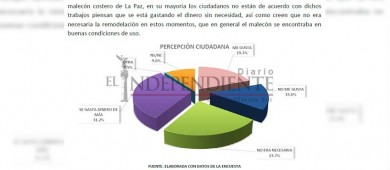 Rechazo del 70% tiene la remodelación del malecón de La Paz, según la encuestadora MFT