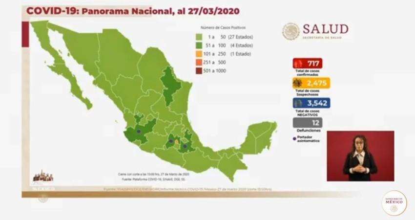 México ya tiene 717 casos confirmados de COVID -19 y 12 muertos