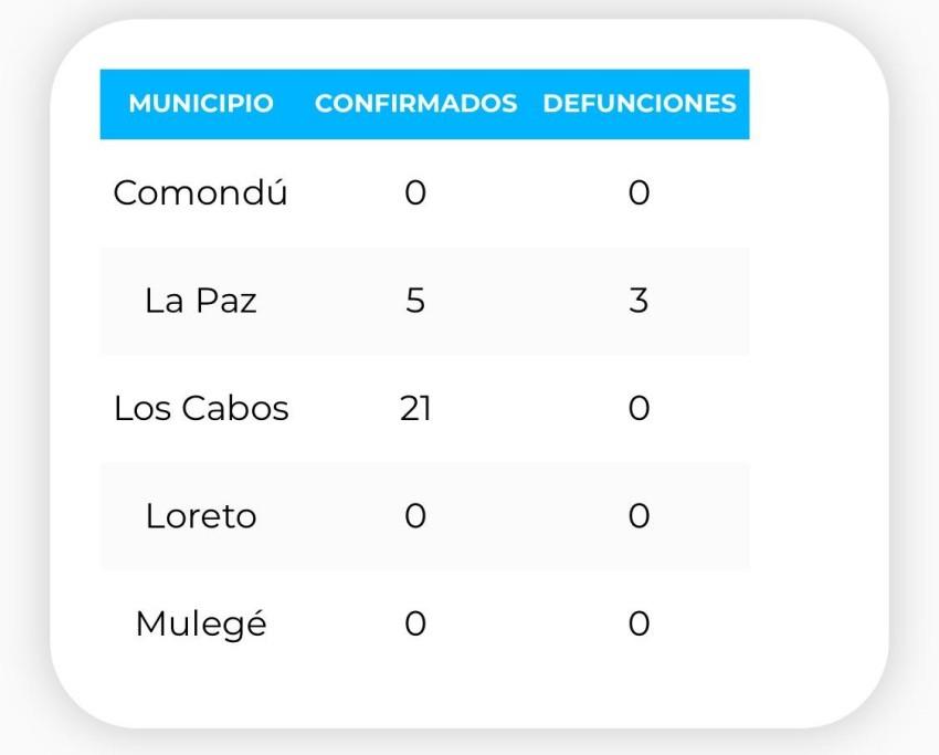 Muere en La Paz uno de los infectados por COVID-19