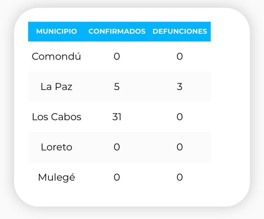 Confirman 10 personas más, infectadas por COVID-19 en Los Cabos