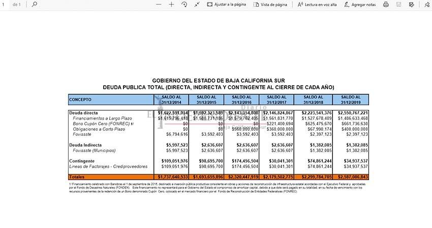 En silencio total, Gobierno BCS pidió 400 MDP prestados antes de COVID-19