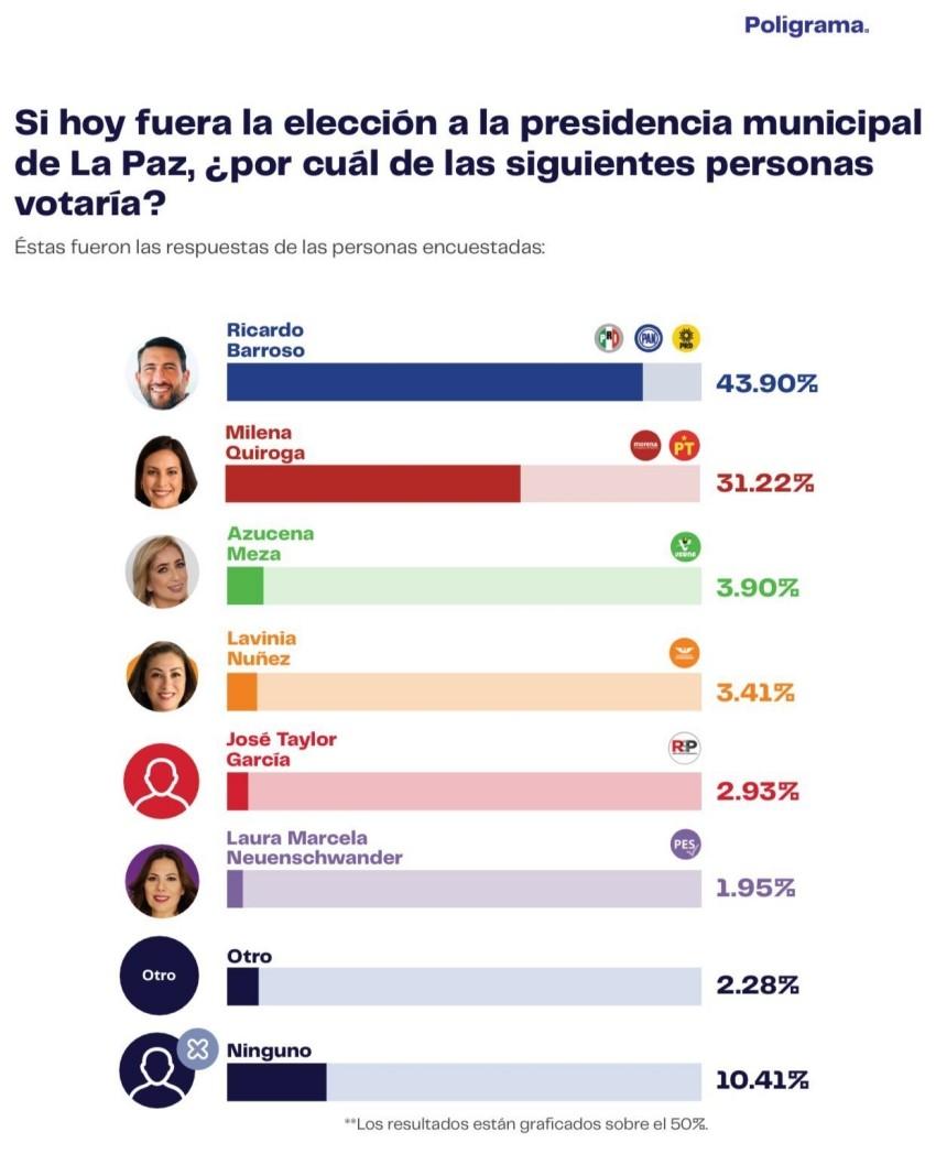 Ricardo Barroso lidera todas las encuestas; Poligrama lo pone 12 puntos sobre la candidata de Morena