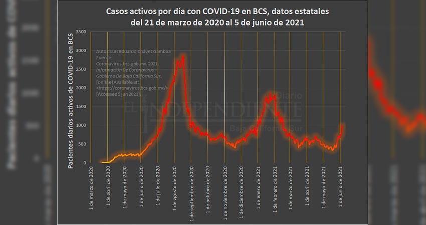 "BCS, a punto de superar mil casos activos de Covid; ""mañana hablamos"", dice el gobernador"