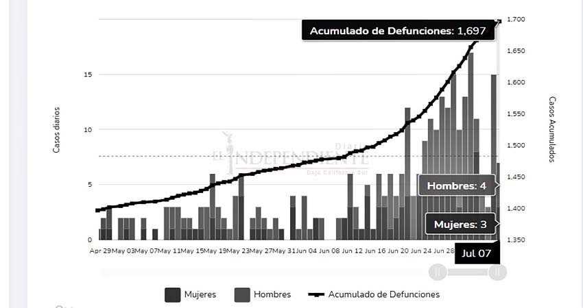 Baja California Sur, quinto lugar nacional en mortalidad por COVID-19